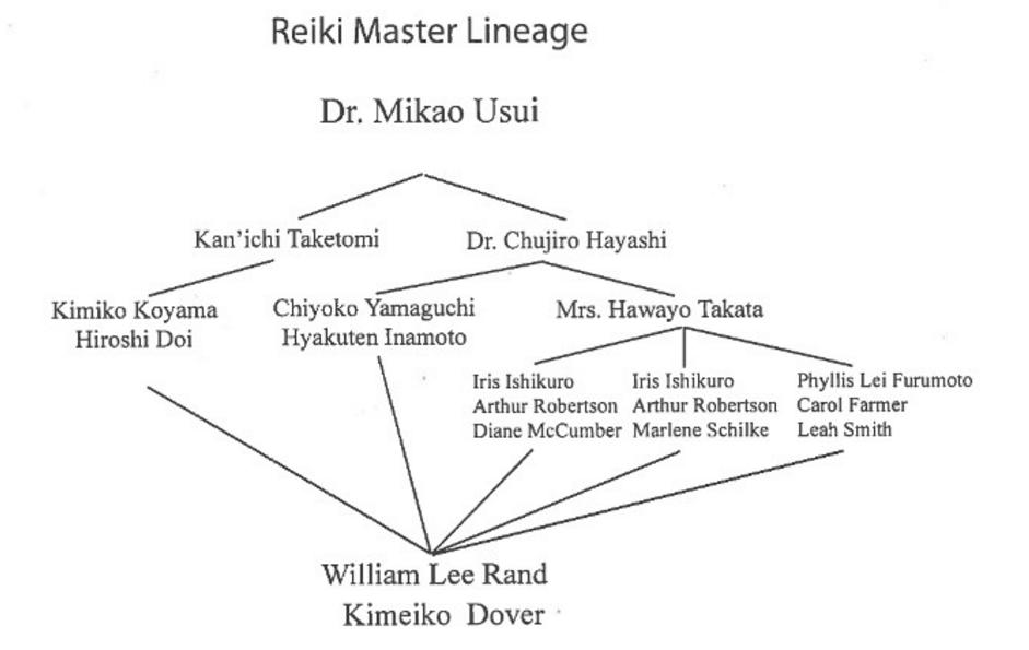 kimeiko-reiki-lineage
